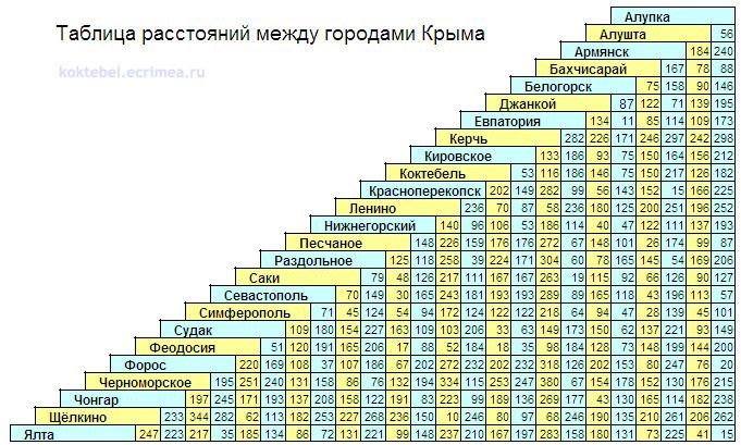 Таблица расстояний между городами Крыма